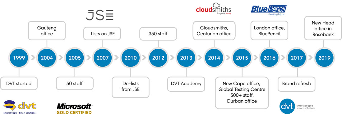 Our Credentials Timeline
